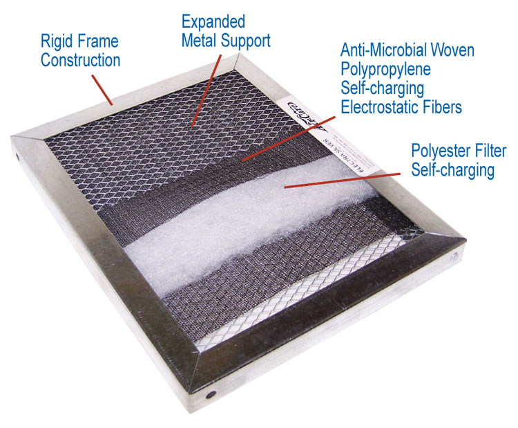 Bay Area Furnace Air Conditioner Hvac Air Filters Bay